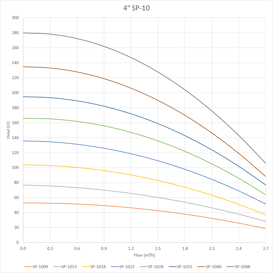 SP-10 Pump Curve