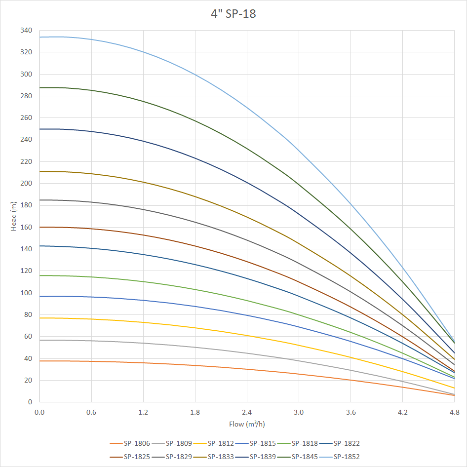 SP-18 Pump Curve