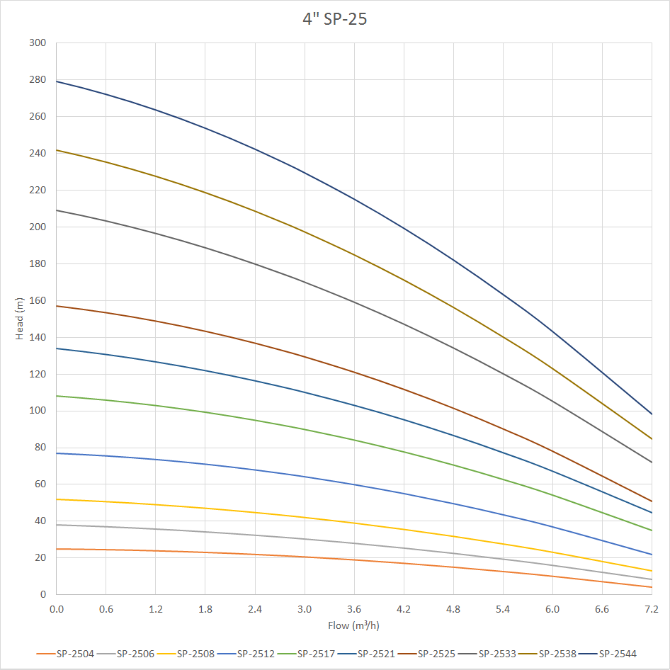 SP-25 Pump Curve