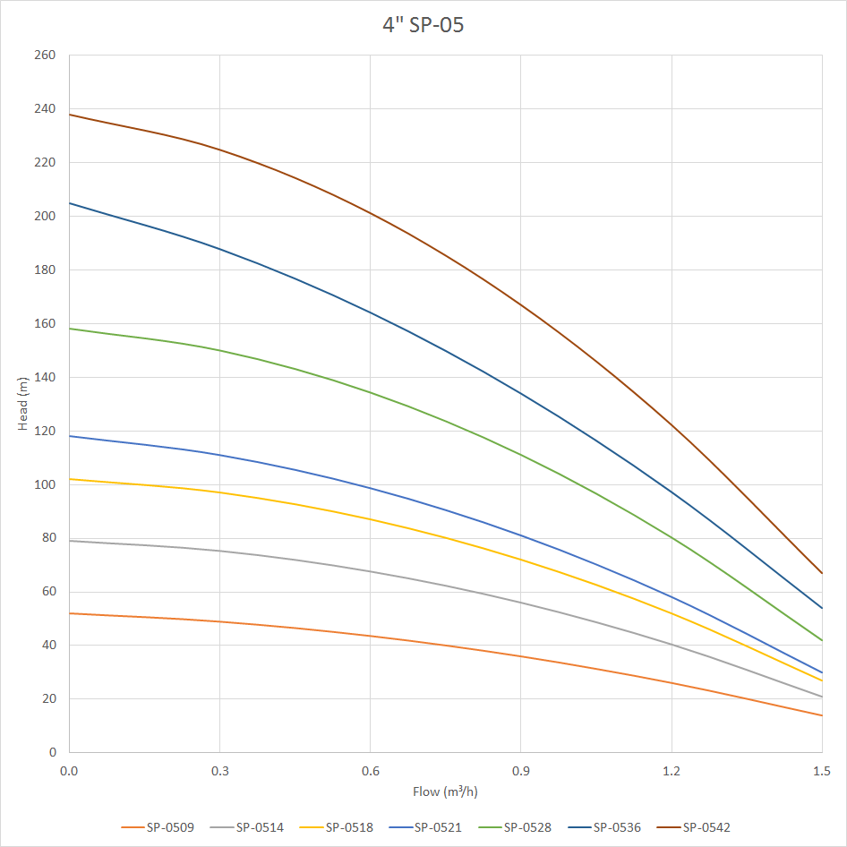 SP-05 Pump Curve
