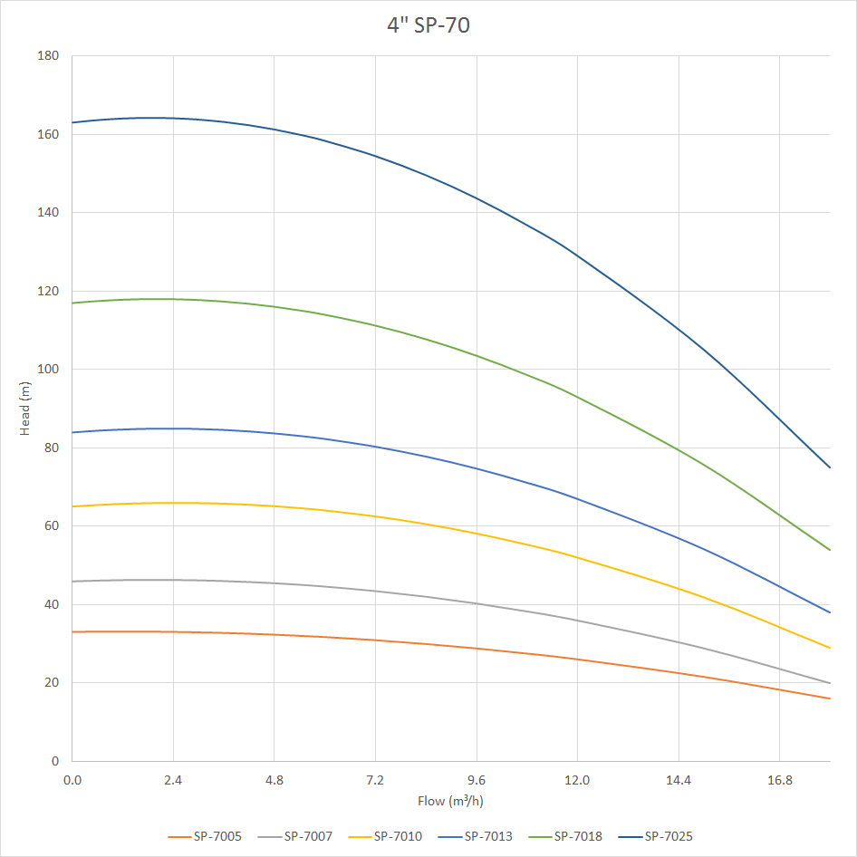 SP-70 Pump Curve