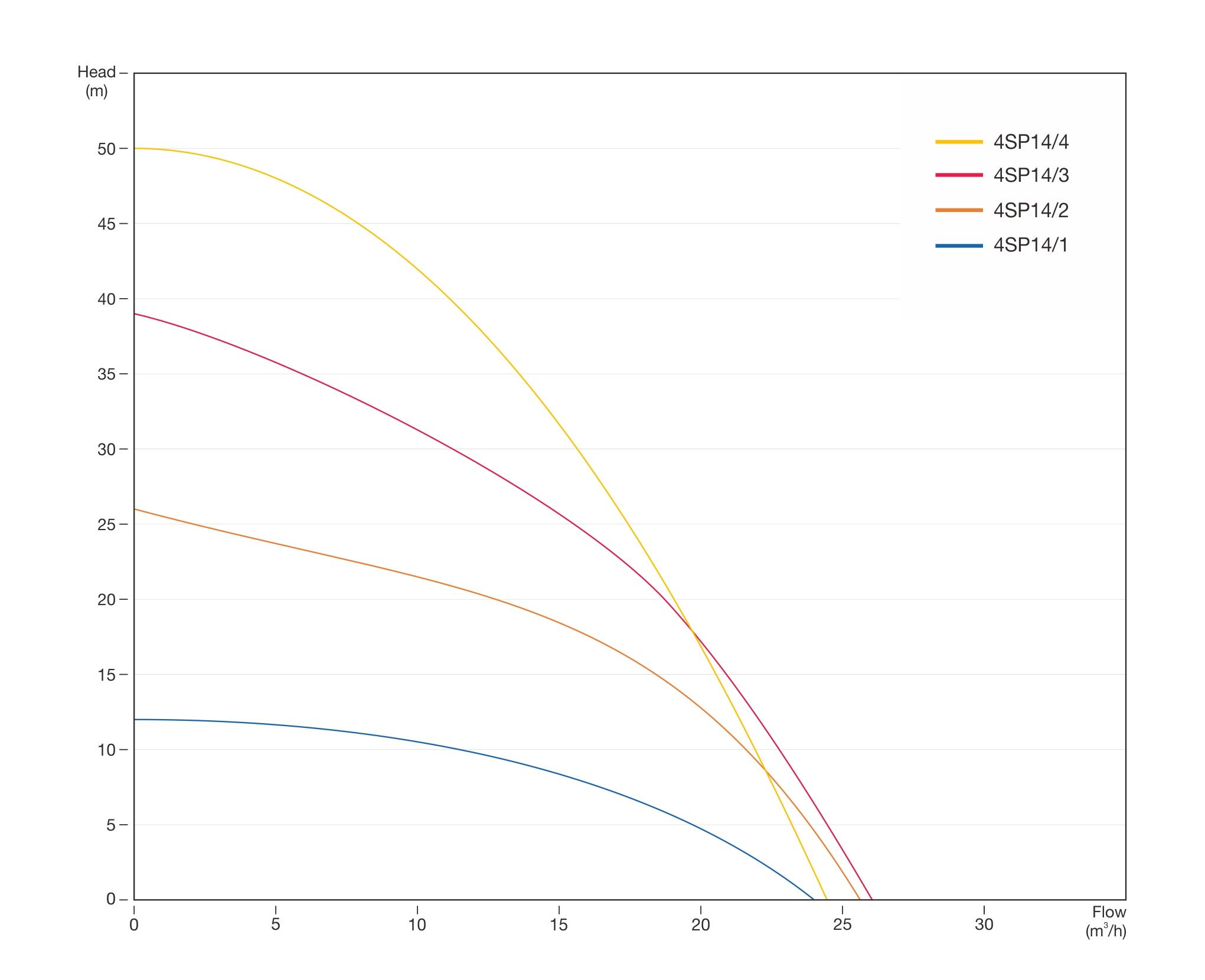 SP-70 Pump Curve
