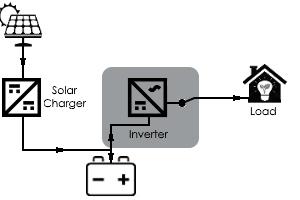 Solar Electric Installation Wiring Diagram besides Tesvolt Ts System Cable Set 48v For One Battery Module additionally Inverters additionally 6303 0003 Flojet Jabsco Macerator Impeller Kit in addition Residential Solar Panel Systems. on solar panel and inverter kits
